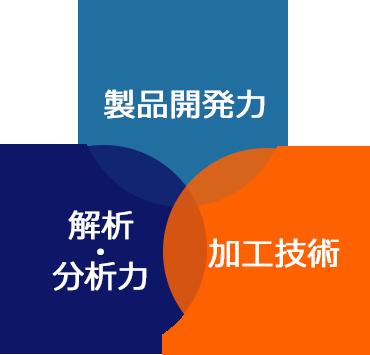 製品開発力・解析分析力・加工技術の文字が丸で囲われた画像