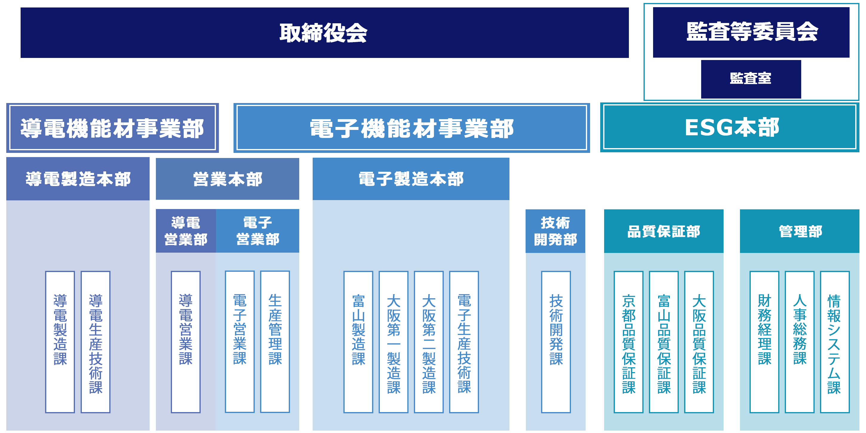 Image of FCM Co., Ltd.'s organizational structure